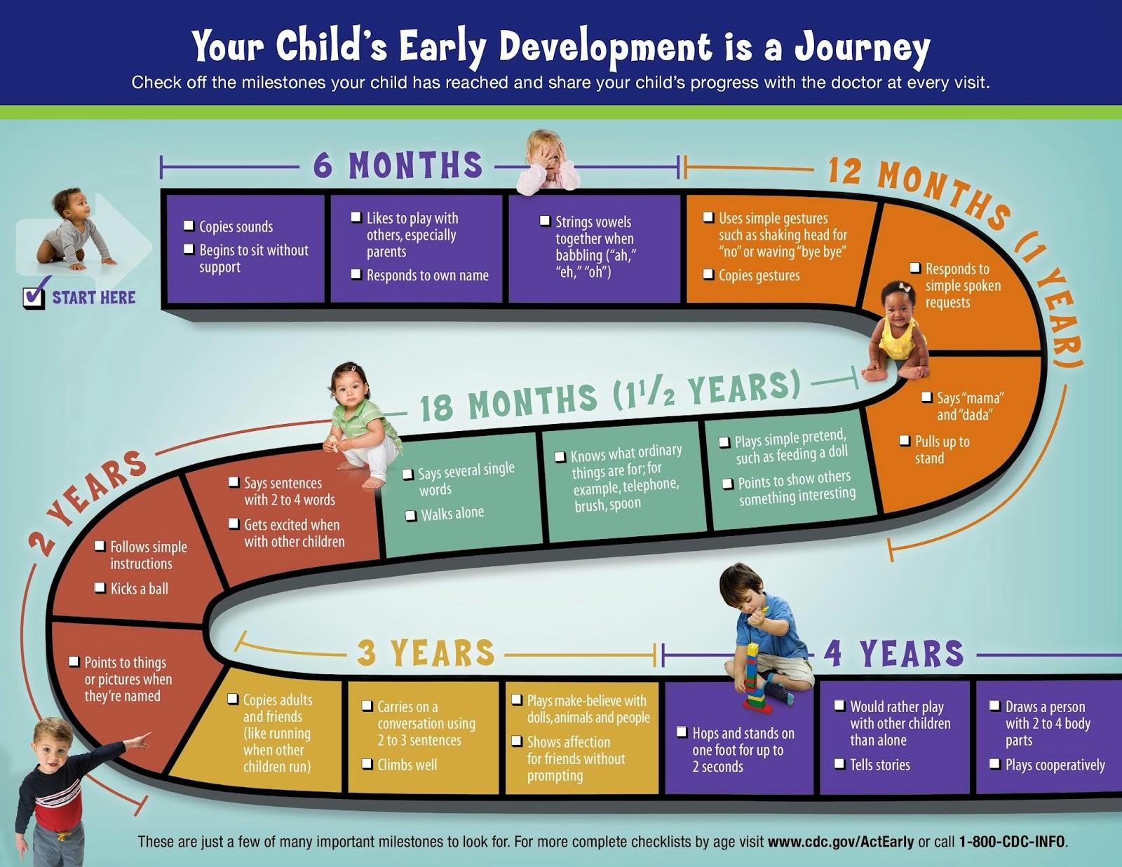 Indicadores del desarrollo en niños y niñas de 0 a 4 años. Cartel de CDC.gov